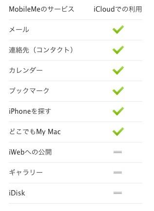 iCloudとMobileMeサービス比較表