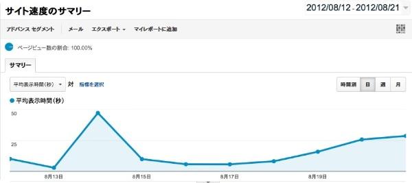 グーグルアナリティクス サイト平均表示時間