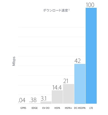 「iPhone 5」LTE